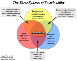 sustainability_spheres3