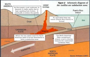 Antilles Arc Subduction Diagram