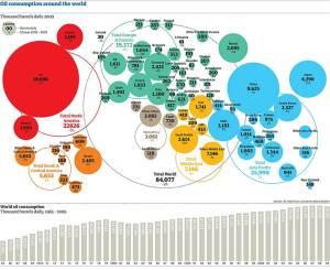 Oil Consumption 2009