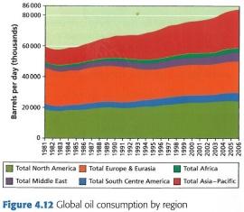 Oil ConsumpTrend