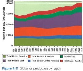 Oil Prod Trend