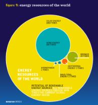 Renew-energy-resources-world