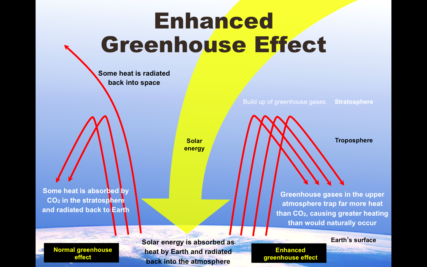 the enhanced green house effect Learn more about the greenhouse effect jump to occurred about the likely magnitude and timing of climate changes due to enhanced greenhouse gas.