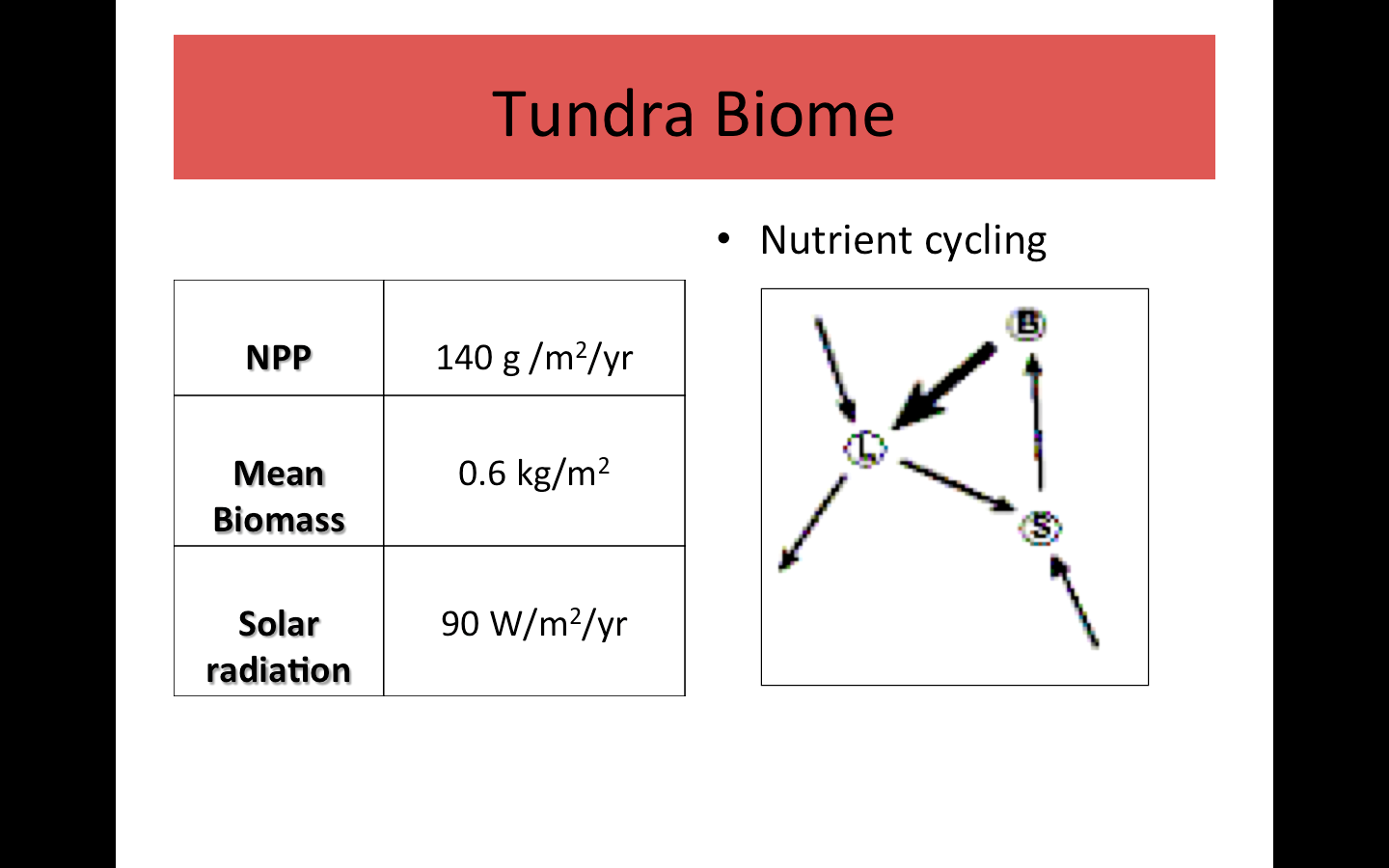 The Trf And Other Biomes